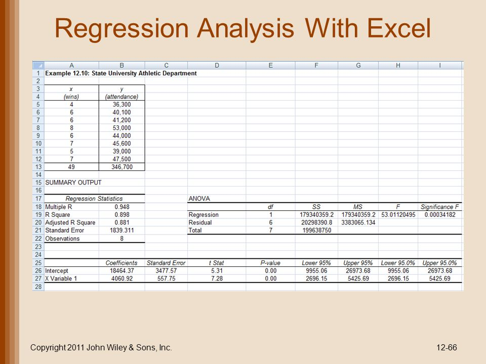 Regression Analysis With Excel Copyright 2011 John Wiley & Sons, Inc.12-66