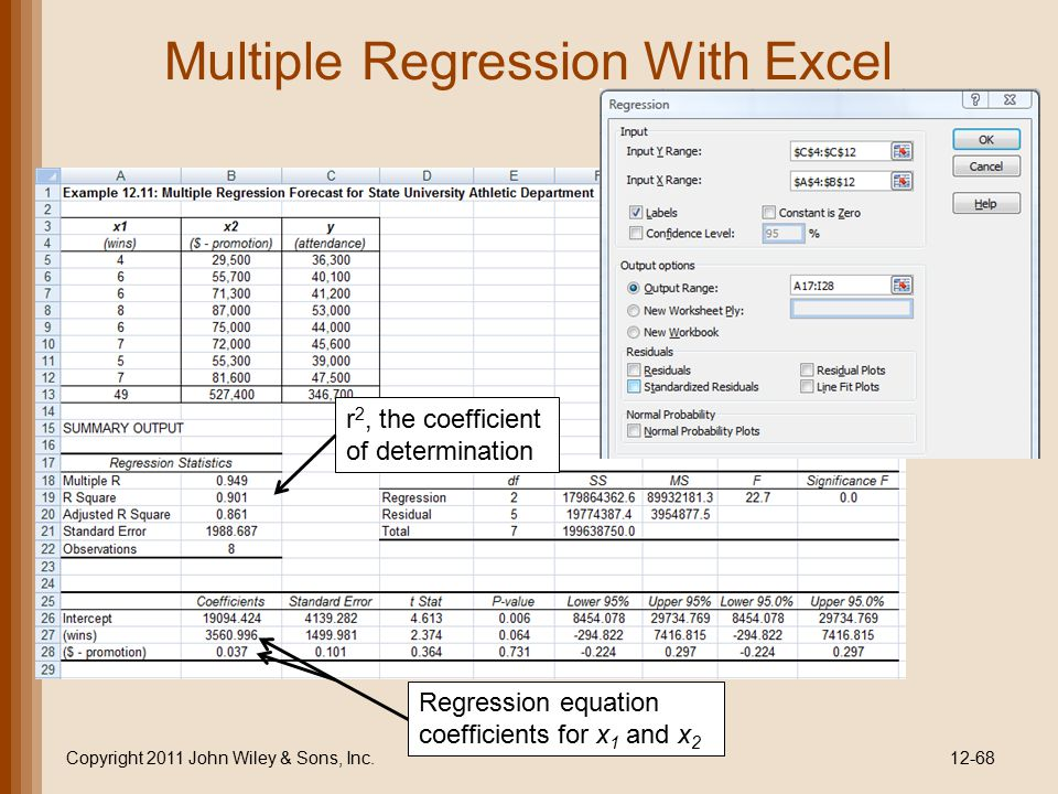 Multiple Regression With Excel Copyright 2011 John Wiley & Sons, Inc.12-68 r 2, the coefficient of determination Regression equation coefficients for