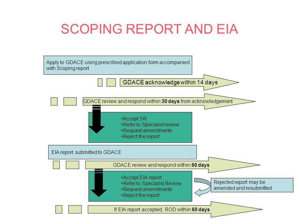 SCOPING REPORT AND EIA Apply to GDACE using prescribed application form accompanied with Scoping report GDACE acknowledge within 14 days GDACE review and respond within 30 days from acknowledgement GDACE review and respond within 60 days Accept SR Refer to Specialist review Request amendments Reject the report EIA report submitted to GDACE Accept EIA report Refer to Specialist Review Request amendments Reject the report If EIA report accepted, ROD within 60 days Rejected report may be amended and resubmitted