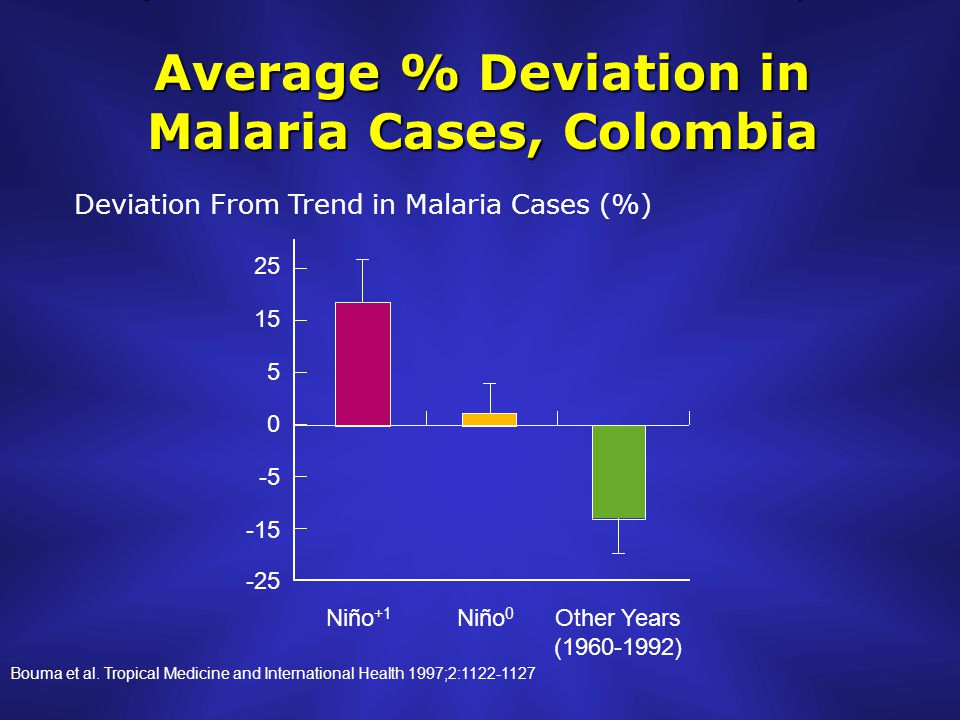 Average % Deviation in Malaria Cases, Colombia Niño +1 Niño 0 Other Years (1960-1992) 25 15 5 0 -5 -15 -25 Deviation From Trend in Malaria Cases (%) Bouma et al.