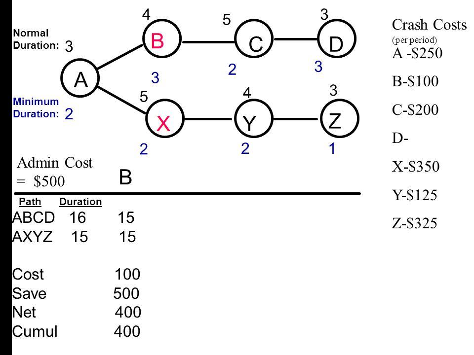 A B CD XY Z 3 2 4 2 3 1 3 2 5 2 4 5 3 3 ABCD 16 15 AXYZ 15 15 Cost 100 Save 500 Net 400 Cumul 400 B Crash Costs A -$250 B-$100 C-$200 D- X-$350 Y-$125