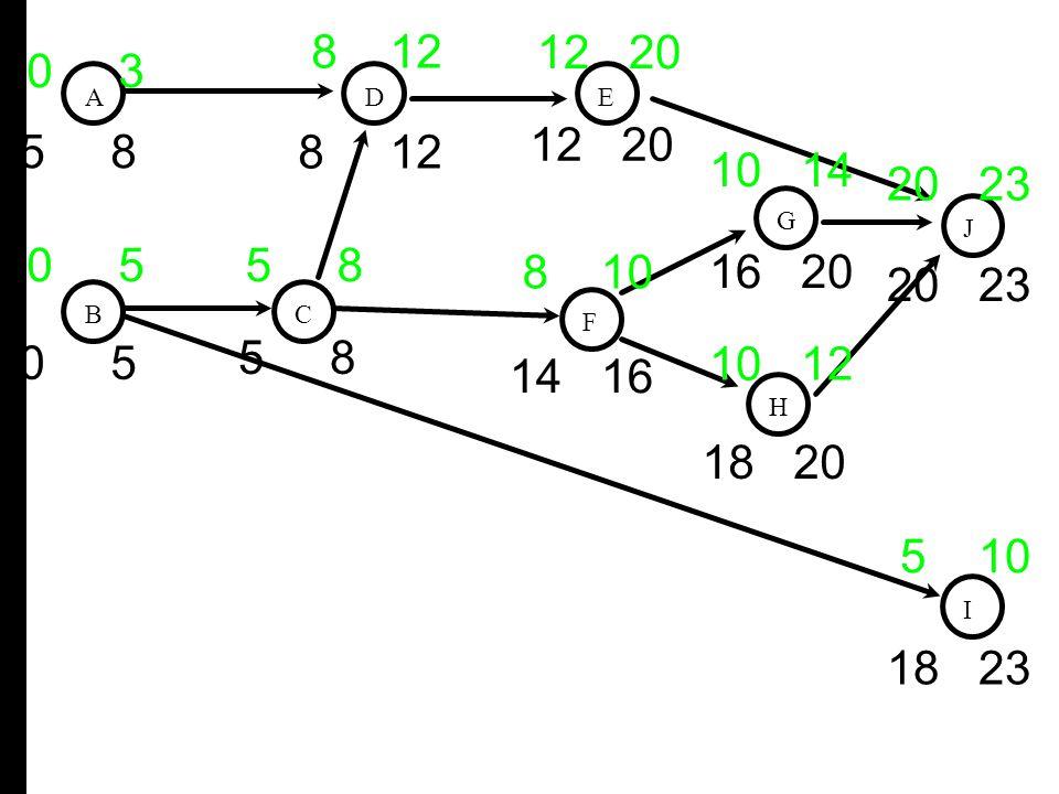 A B D C E F G H I J 0 3 0 55 8 5 10 8 12 8 10 12 20 10 12 10 14 20 23 18 23 18 20 16 20 12 20 5 8 14 16 8 12 5 8 0 5