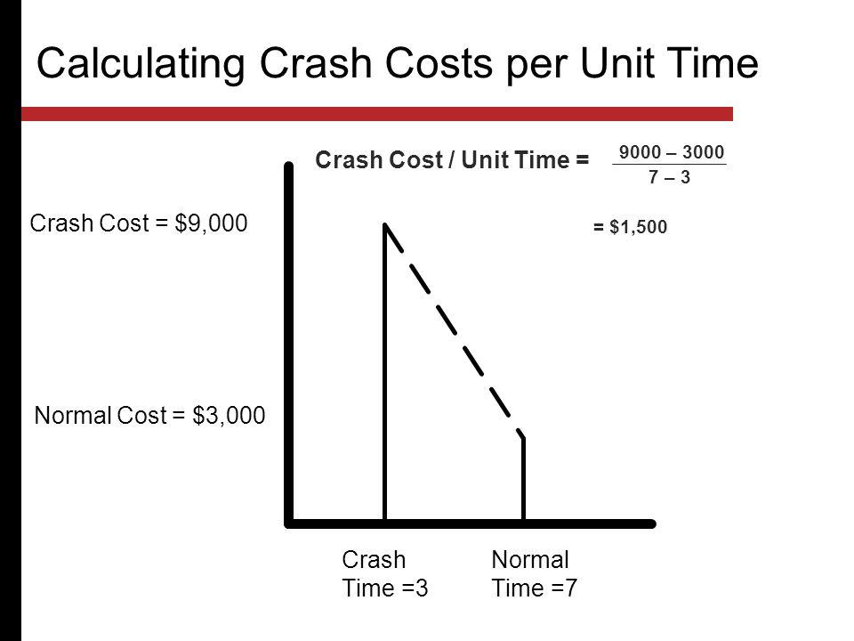 Calculating Crash Costs per Unit Time Crash Time =3 Normal Time =7 Crash Cost = $9,000 Normal Cost = $3,000 Crash Cost / Unit Time = 9000 – 3000 7 – 3