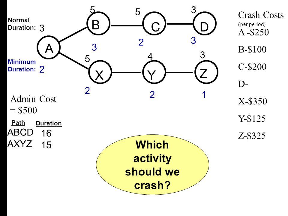 21 53 A B CD XY Z 3 2 4 3 3 2 5 2 5 3 ABCD AXYZ Crash Costs A -$250 B-$100 C-$200 D- X-$350 Y-$125 Z-$325 Admin Cost = $500 Normal Duration: Minimum D