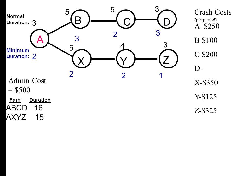 ABCD 16 AXYZ 15 Crash Costs A -$250 B-$100 C-$200 D- X-$350 Y-$125 Z-$325 Admin Cost = $500 A B CD XY Z 3 2 4 3 3 2 5 2 5 3 5 3 21 Normal Duration: Mi