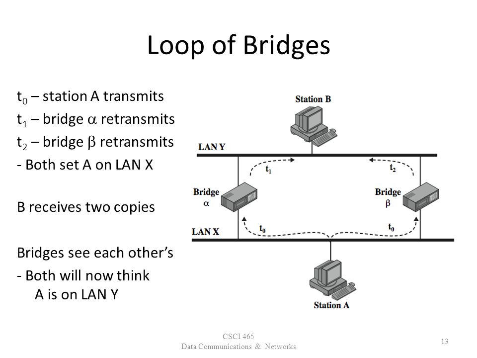 Loop of Bridges t 0 – station A transmits t 1 – bridge  retransmits t 2 – bridge  retransmits - Both set A on LAN X B receives two copies Bridges see each other's - Both will now think A is on LAN Y CSCI 465 Data Communications & Networks 13