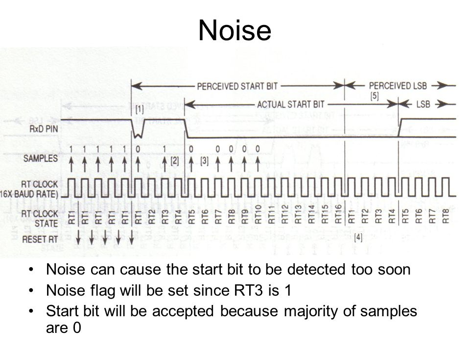 Noise Noise can cause the start bit to be detected too soon Noise flag will be set since RT3 is 1 Start bit will be accepted because majority of samples are 0