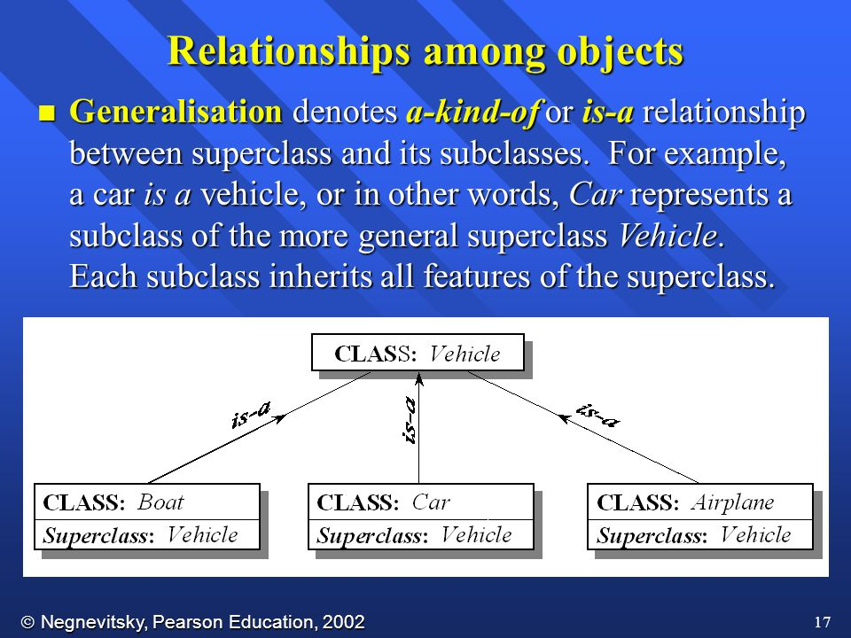  Negnevitsky, Pearson Education, 2002 17 Relationships among objects n Generalisation denotes a-kind-of or is-a relationship between superclass and its subclasses.