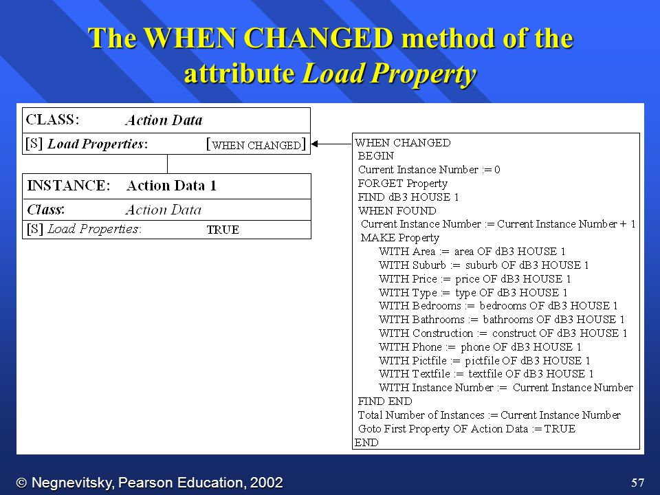  Negnevitsky, Pearson Education, 2002 57 The WHEN CHANGED method of the attribute Load Property