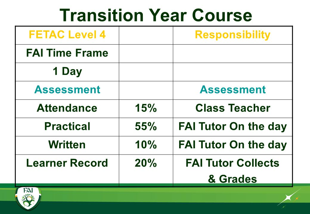 Transition Year Course FETAC Level 4Responsibility FAI Time Frame 1 Day Assessment Attendance15%Class Teacher Practical55%FAI Tutor On the day Written10%FAI Tutor On the day Learner Record20%FAI Tutor Collects & Grades