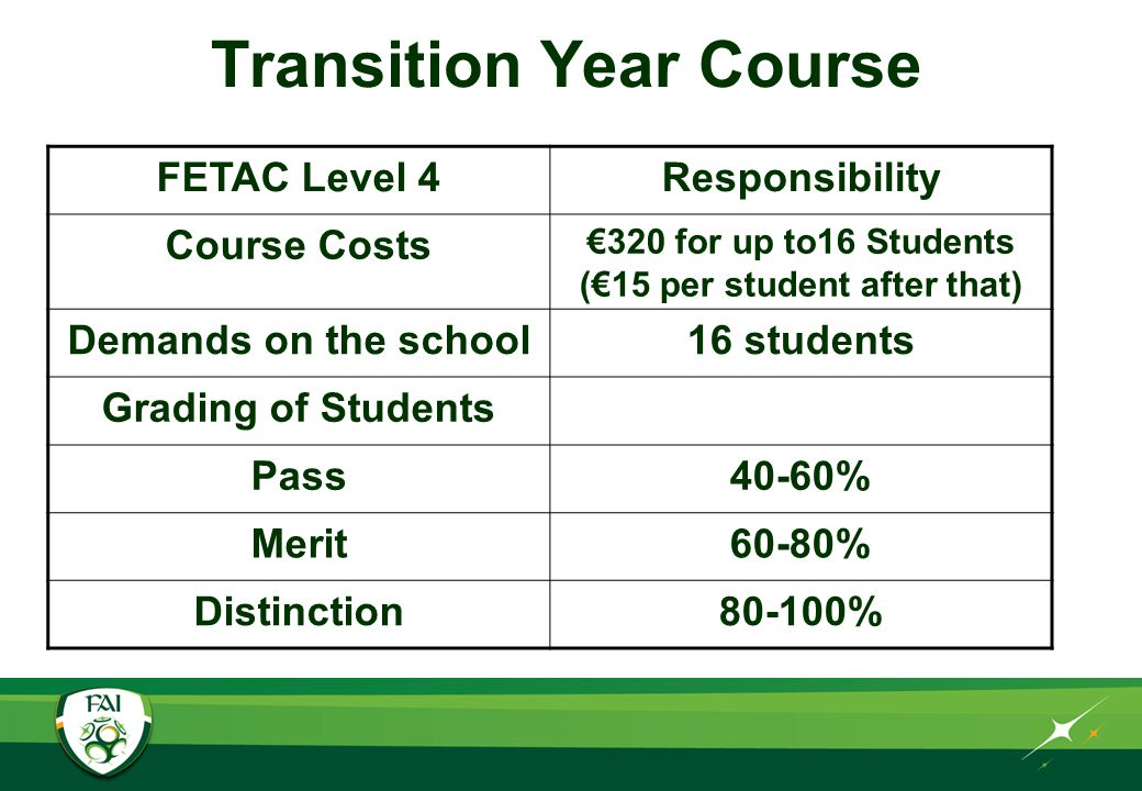 Transition Year Course FETAC Level 4Responsibility Course Costs €320 for up to16 Students (€15 per student after that) Demands on the school16 students Grading of Students Pass40-60% Merit60-80% Distinction80-100%