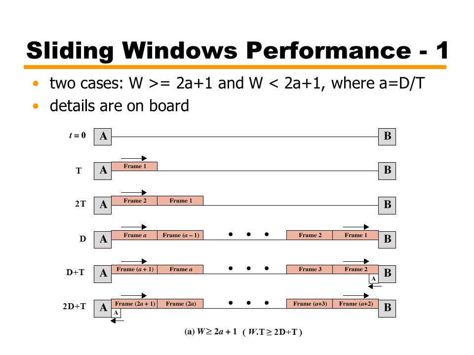 Sliding Windows Performance - 1 two cases: W >= 2a+1 and W < 2a+1, where a=D/T details are on board  T 2T D D+T 2D+T ( W.T ≥ 2D+T )