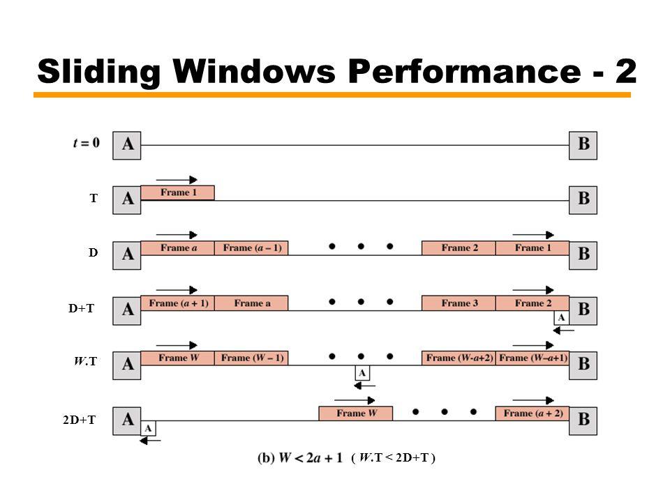 Sliding Windows Performance - 2 T W.T D D+T 2D+T ( W.T < 2D+T )
