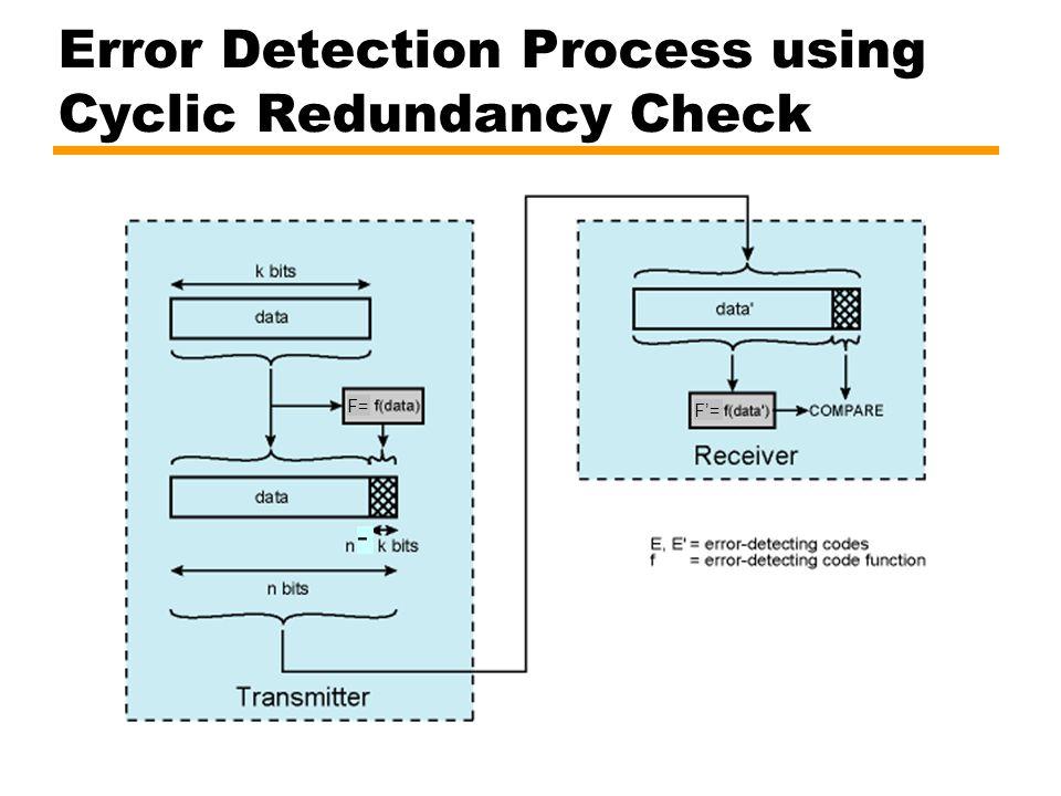 Error Detection Process using Cyclic Redundancy Check - F= F'=