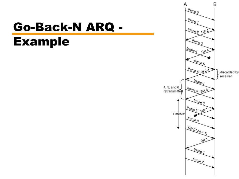Go-Back-N ARQ - Example