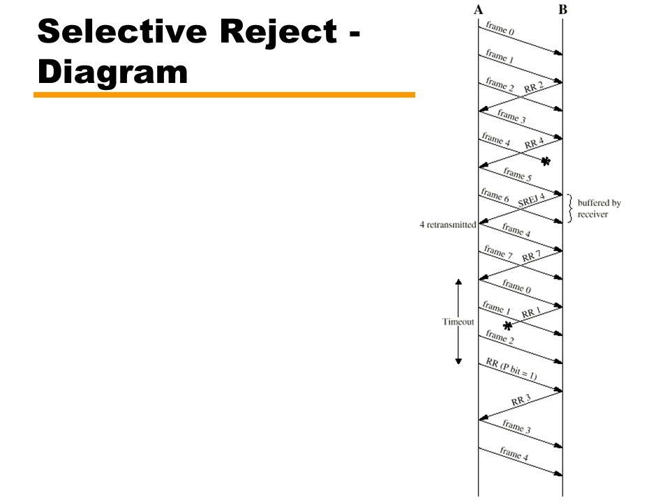 Selective Reject - Diagram