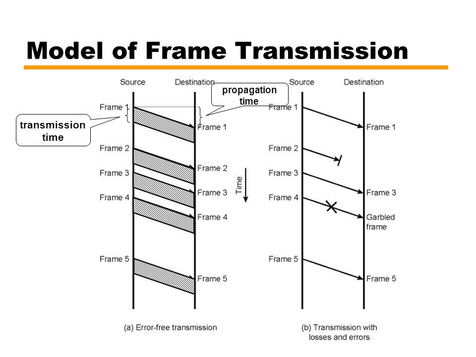 Model of Frame Transmission transmission time propagation time