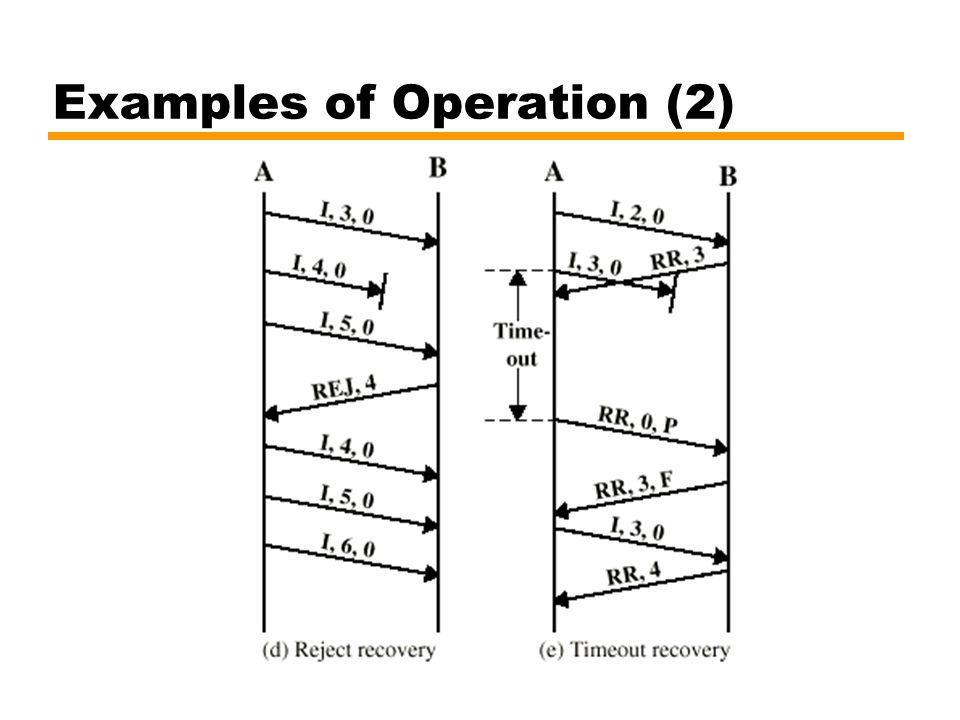 Examples of Operation (2)