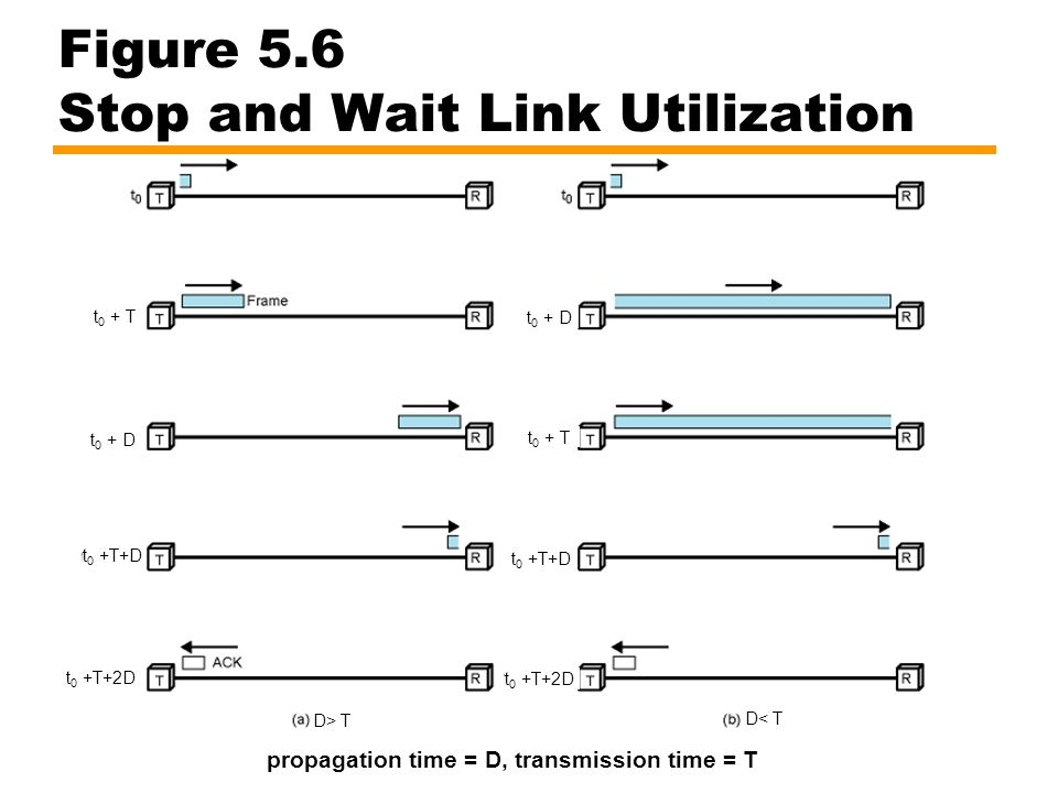 Sliding Window Flow Control The problem of Stop and Wait is not able to send multiple packets Sliding Window Protocol allows multiple frames to be in transit Receiver has buffer of W (called window size) frames Transmitter can send up to W frames without ACK Each frame is numbered —Sequence number bounded by size of the sequence number field (k bits) —thus frames are numbered modulo 2 k (0 … 2 k -1) ACK includes number of next frame expected