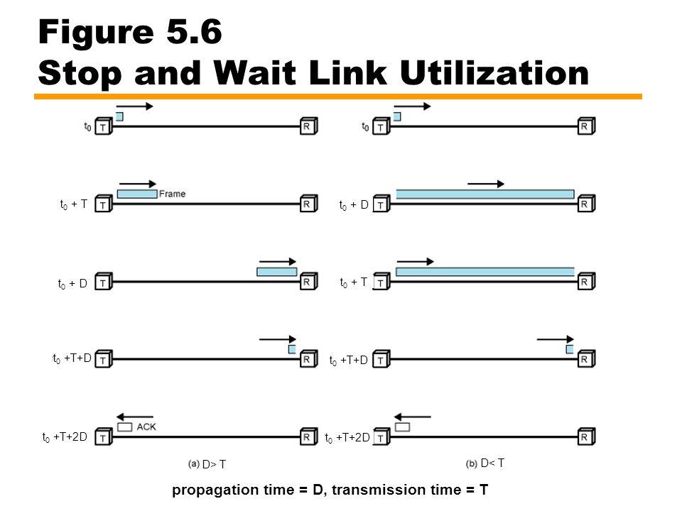 Figure 5.6 Stop and Wait Link Utilization propagation time = D, transmission time = T t 0 + T t 0 + D t 0 +T+D t 0 +T+2D D> T D< T