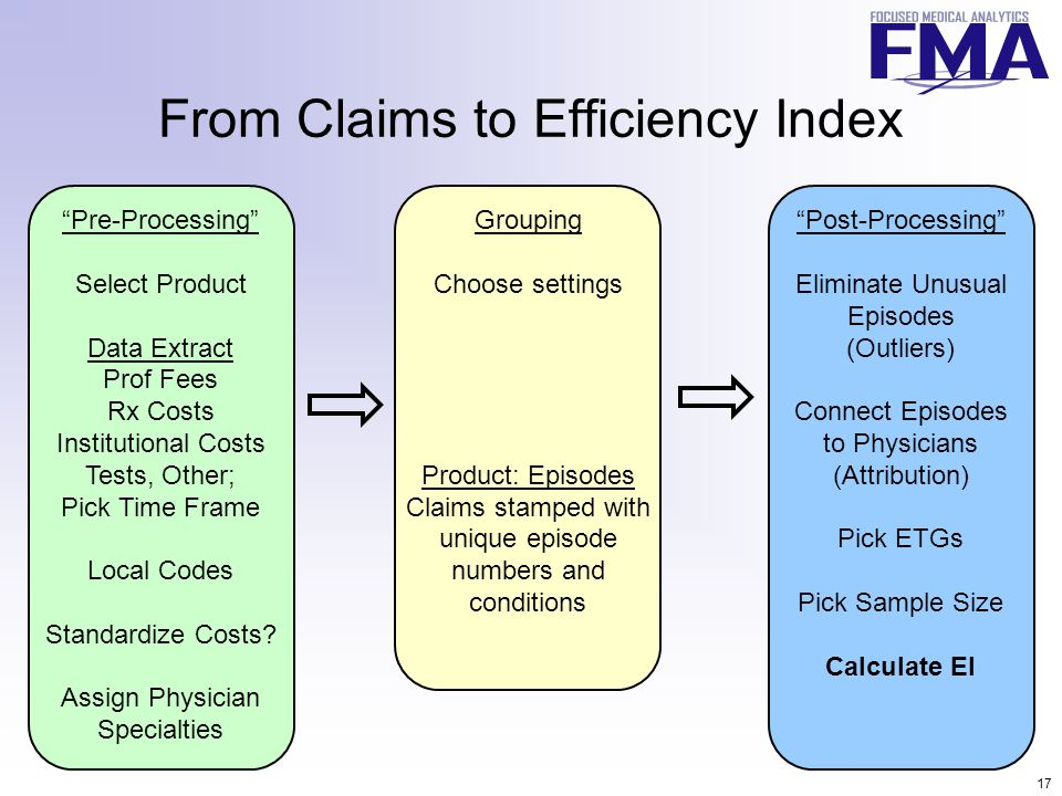 17 From Claims to Efficiency Index Pre-Processing Select Product Data Extract Prof Fees Rx Costs Institutional Costs Tests, Other; Pick Time Frame Local Codes Standardize Costs.