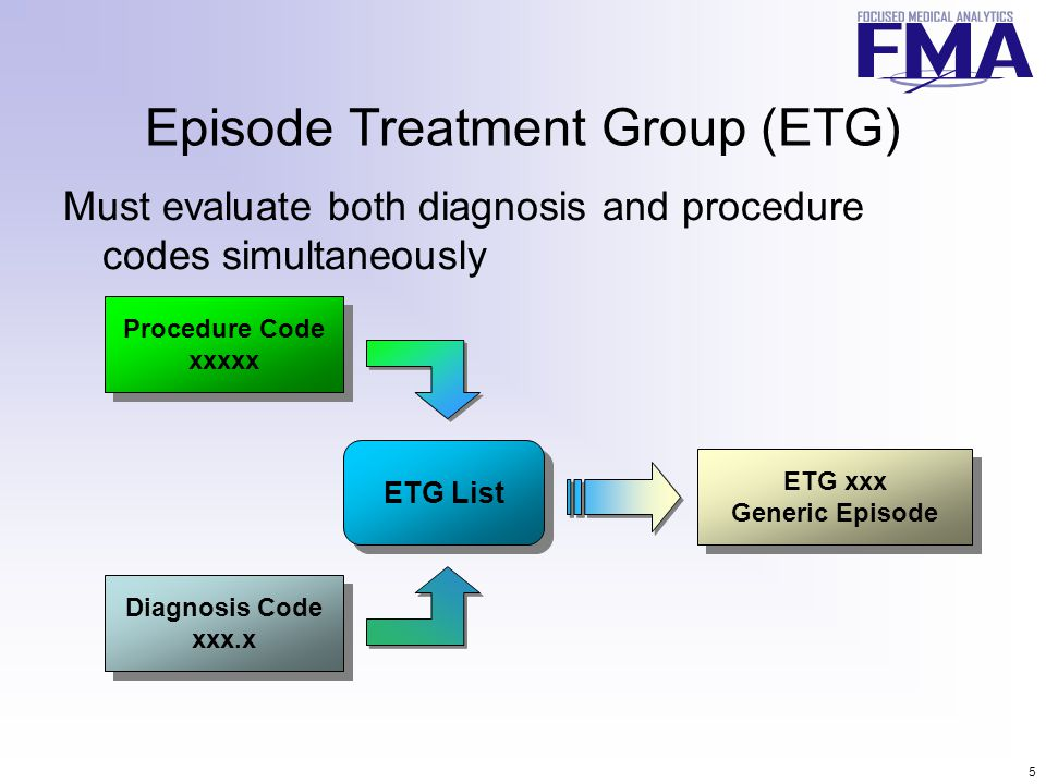 5 Episode Treatment Group (ETG) Must evaluate both diagnosis and procedure codes simultaneously Procedure Code xxxxx Procedure Code xxxxx Diagnosis Code xxx.x Diagnosis Code xxx.x ETG List ETG xxx Generic Episode ETG xxx Generic Episode