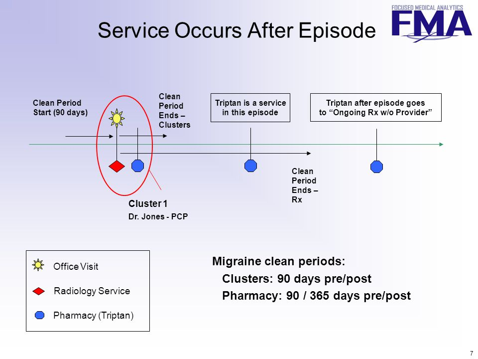 7 Service Occurs After Episode Clean Period Start (90 days) Clean Period Ends – Clusters Office Visit Radiology Service Pharmacy (Triptan) Cluster 1 Dr.