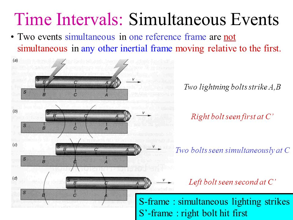 Time Intervals: Simultaneous Events Two events simultaneous in one reference frame are not simultaneous in any other inertial frame moving relative to the first.