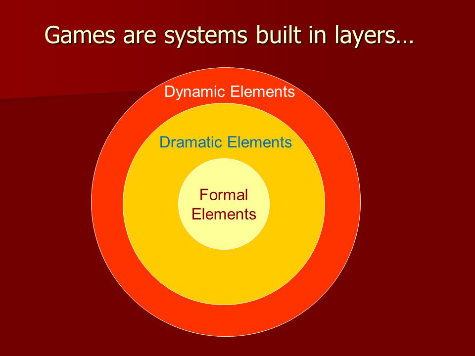 Games are systems built in layers… Formal Elements Dramatic Elements Dynamic Elements