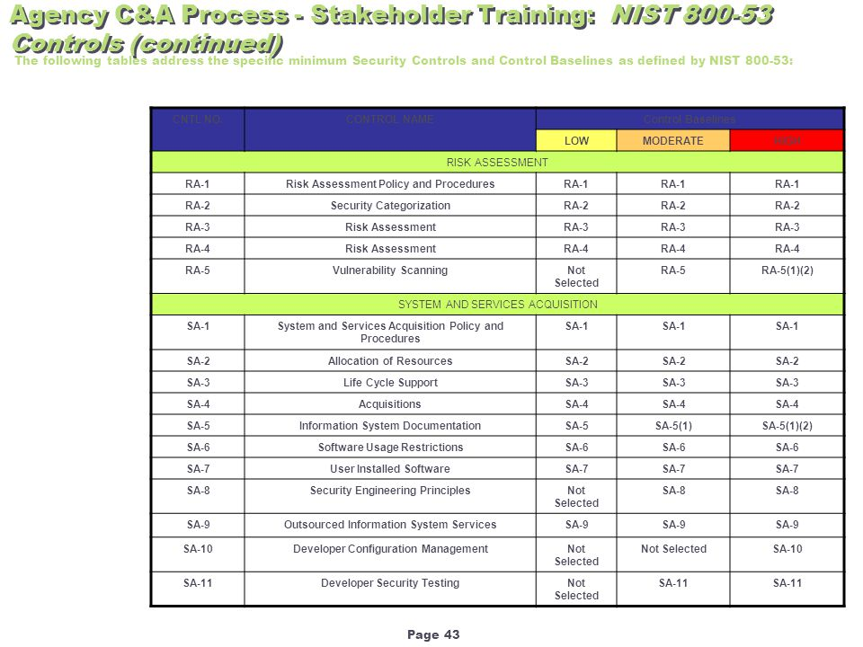 Page 43 The following tables address the specific minimum Security Controls and Control Baselines as defined by NIST 800-53: CNTL NO.CONTROL NAMEControl Baselines LOWMODERATEHIGH RISK ASSESSMENT RA-1Risk Assessment Policy and ProceduresRA-1 RA-2Security CategorizationRA-2 RA-3Risk AssessmentRA-3 RA-4Risk AssessmentRA-4 RA-5Vulnerability ScanningNot Selected RA-5RA-5(1)(2) SYSTEM AND SERVICES ACQUISITION SA-1System and Services Acquisition Policy and Procedures SA-1 SA-2Allocation of ResourcesSA-2 SA-3Life Cycle SupportSA-3 SA-4AcquisitionsSA-4 SA-5Information System DocumentationSA-5SA-5(1)SA-5(1)(2) SA-6Software Usage RestrictionsSA-6 SA-7User Installed SoftwareSA-7 SA-8Security Engineering PrinciplesNot Selected SA-8 SA-9Outsourced Information System ServicesSA-9 SA-10Developer Configuration ManagementNot Selected SA-10 SA-11Developer Security TestingNot Selected SA-11 Agency C&A Process - Stakeholder Training: NIST 800-53 Controls (continued)