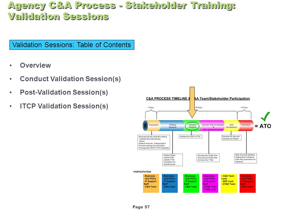Page 57 Agency C&A Process - Stakeholder Training: Validation Sessions Validation Sessions: Table of Contents Overview Conduct Validation Session(s) Post-Validation Session(s) ITCP Validation Session(s)
