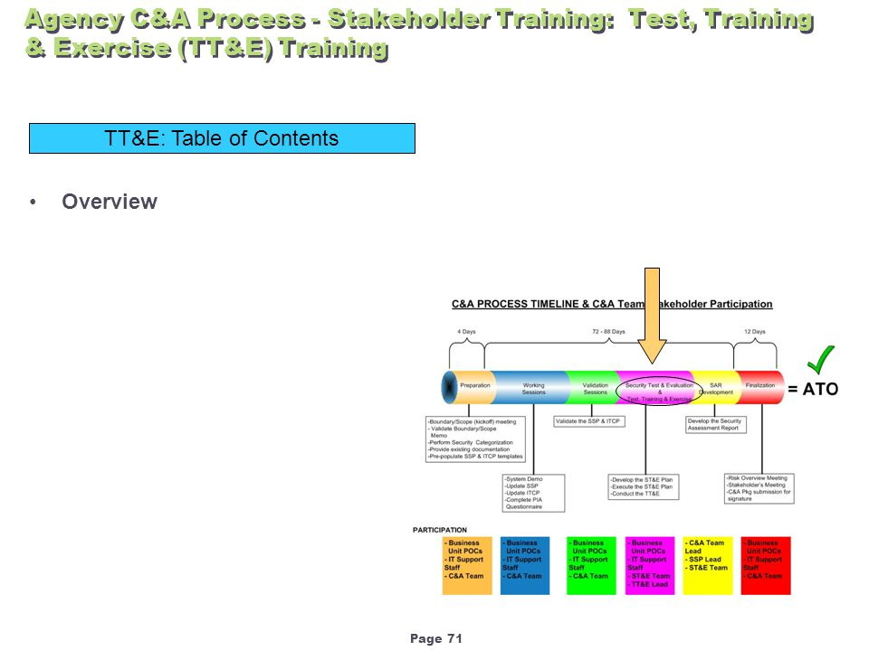 Page 71 Agency C&A Process - Stakeholder Training: Test, Training & Exercise (TT&E) Training TT&E: Table of Contents Overview