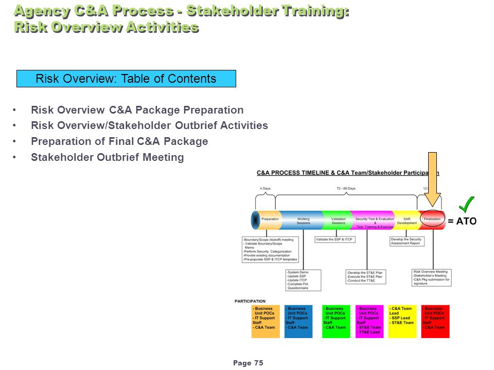 Page 75 Agency C&A Process - Stakeholder Training: Risk Overview Activities Risk Overview: Table of Contents Risk Overview C&A Package Preparation Risk Overview/Stakeholder Outbrief Activities Preparation of Final C&A Package Stakeholder Outbrief Meeting