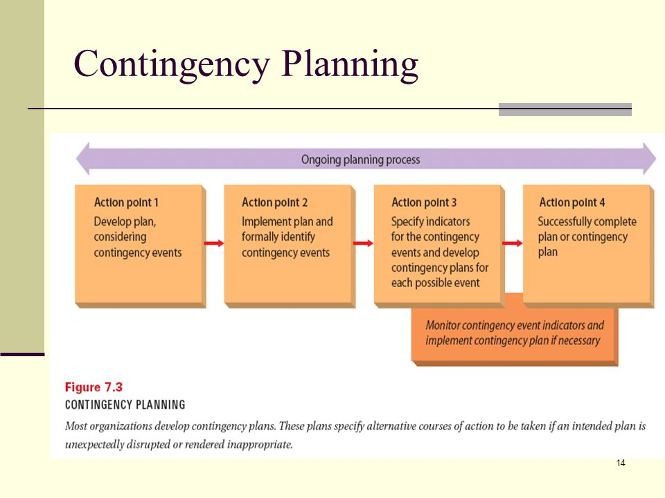 14 Contingency Planning
