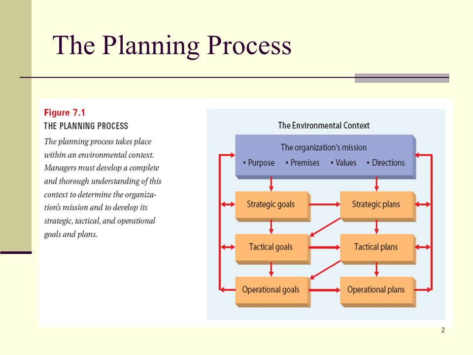 2 The Planning Process