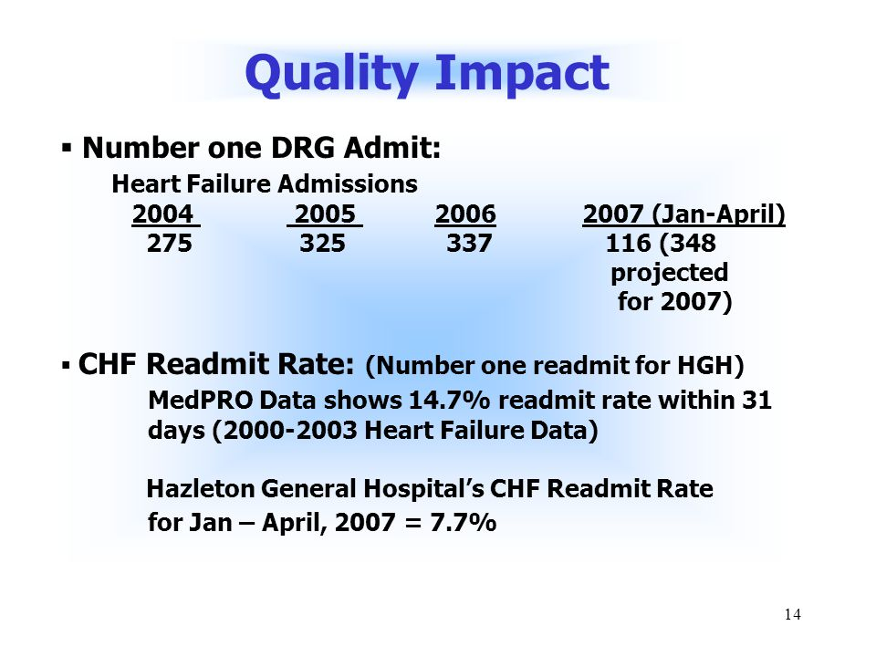 14 Quality Impact  Number one DRG Admit: Heart Failure Admissions 2004 2005 2006 2007 (Jan-April) 275 325 337 116 (348 projected for 2007)  CHF Readmit Rate: (Number one readmit for HGH) MedPRO Data shows 14.7% readmit rate within 31 days (2000-2003 Heart Failure Data) Hazleton General Hospital's CHF Readmit Rate for Jan – April, 2007 = 7.7%
