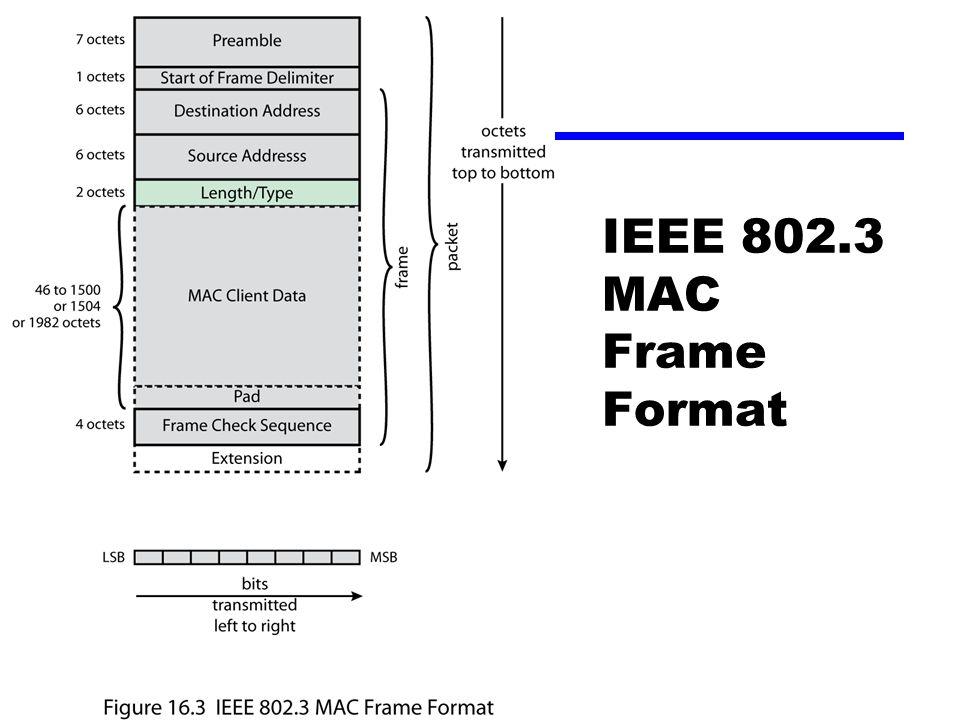 IEEE 802.3 MAC Frame Format