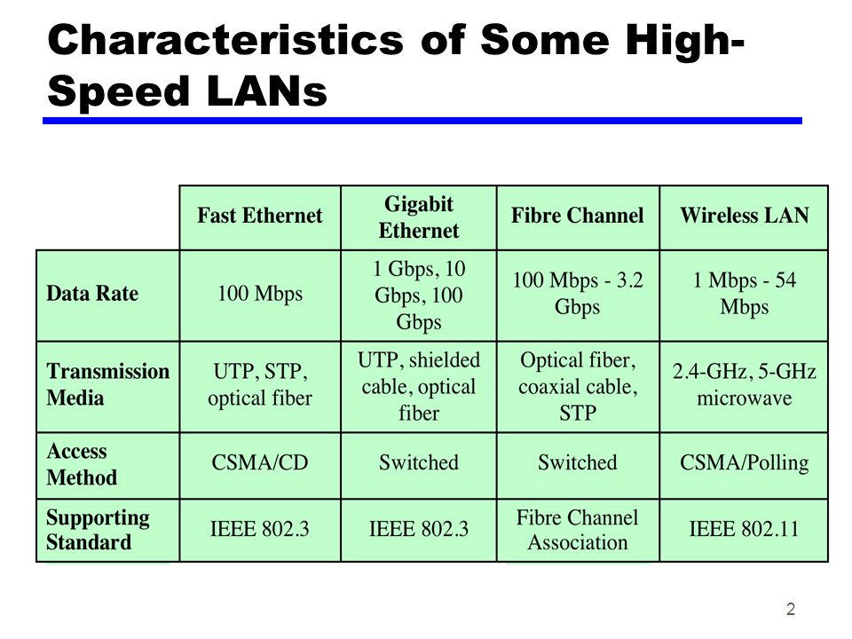 Characteristics of Some High- Speed LANs 2