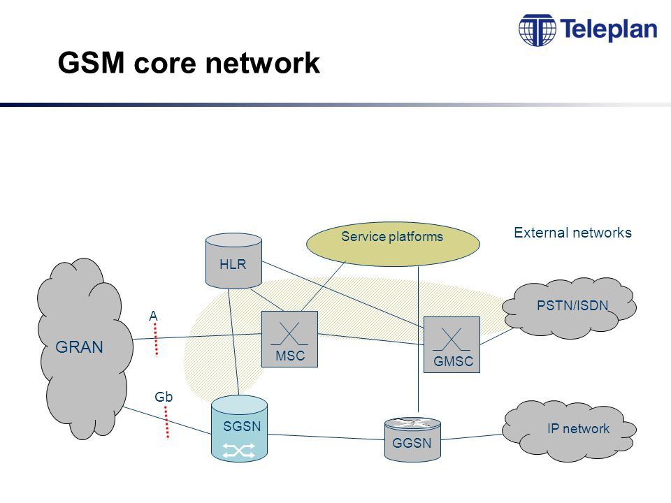 GSM core network MSCGMSC HLR GGSN GRAN External networks PSTN/ISDN IP network Service platforms A Gb SGSN
