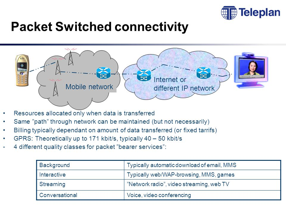 Packet Switched connectivity Resources allocated only when data is transferred Same path through network can be maintained (but not necessarily) Billing typically dependant on amount of data transferred (or fixed tarrifs) GPRS: Theoretically up to 171 kbit/s, typically 40 – 50 kbit/s -4 different quality classes for packet bearer services : Internet or different IP network Mobile network BackgroundTypically automatic download of email, MMS InteractiveTypically web/WAP-browsing, MMS, games Streaming Network radio , video streaming, web TV ConversationalVoice, video conferencing