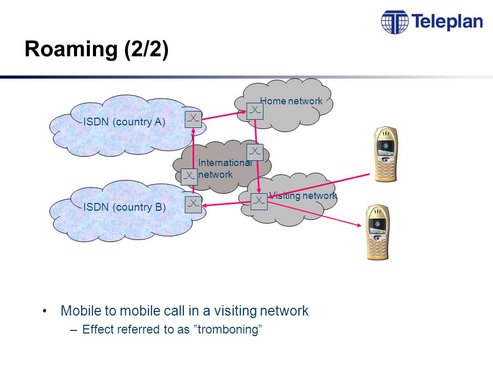 International network Roaming (2/2) Mobile to mobile call in a visiting network –Effect referred to as tromboning Home network Visiting network ISDN (country A) ISDN (country B)