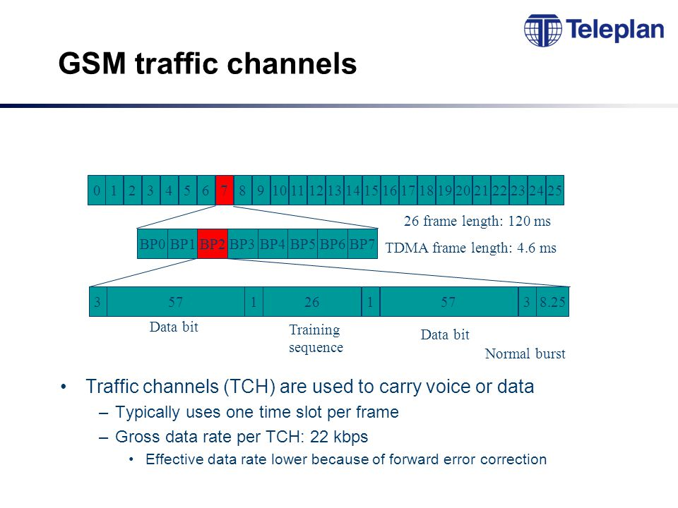 GSM traffic channels Traffic channels (TCH) are used to carry voice or data –Typically uses one time slot per frame –Gross data rate per TCH: 22 kbps Effective data rate lower because of forward error correction Training sequence 012345678910111213141516171819202122232425 BP0 BP1BP2 BP3 BP4 BP5BP6 BP7 35712615738.25 26 frame length: 120 ms TDMA frame length: 4.6 ms Data bit Normal burst