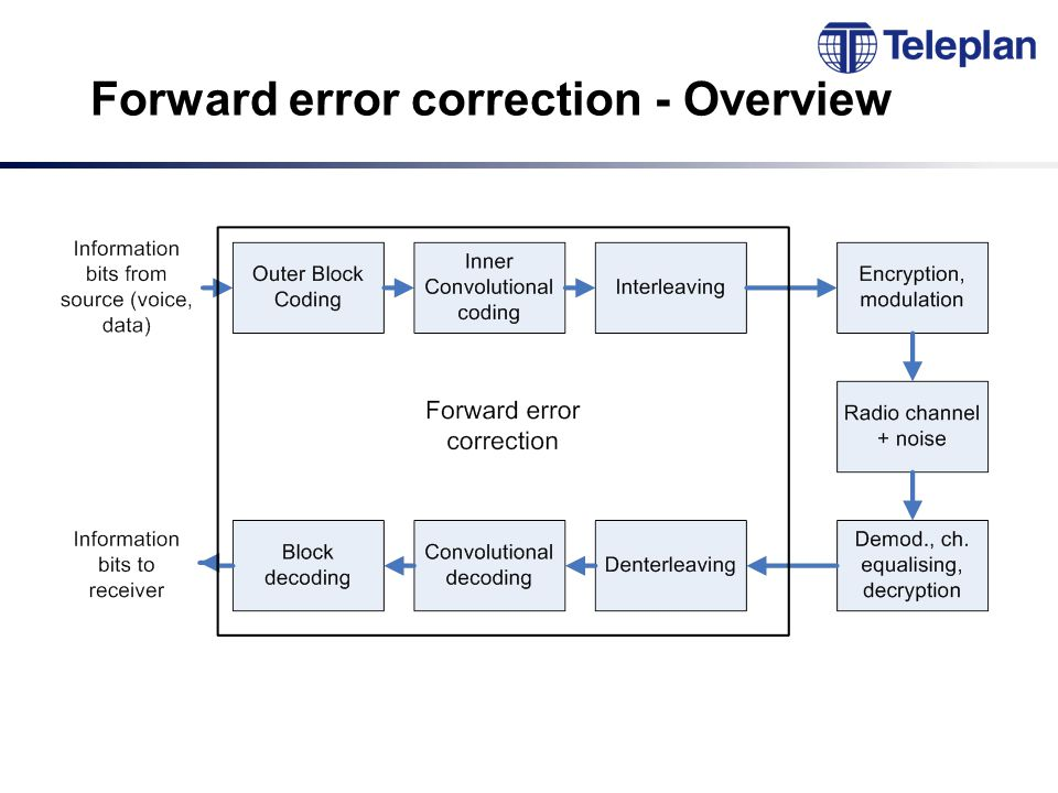 Forward error correction - Overview