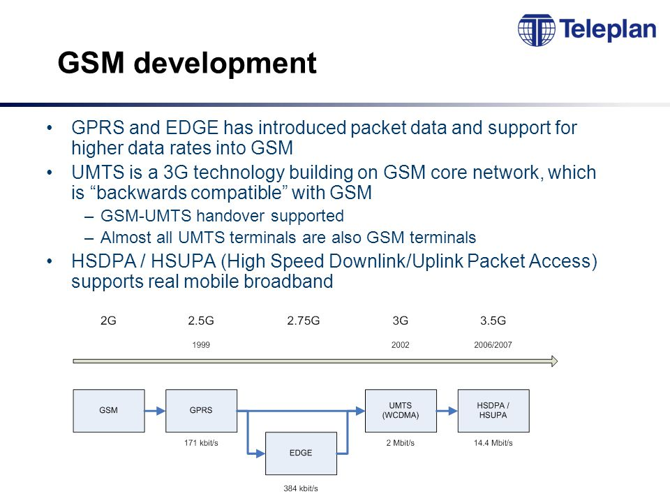 GSM development GPRS and EDGE has introduced packet data and support for higher data rates into GSM UMTS is a 3G technology building on GSM core network, which is backwards compatible with GSM –GSM-UMTS handover supported –Almost all UMTS terminals are also GSM terminals HSDPA / HSUPA (High Speed Downlink/Uplink Packet Access) supports real mobile broadband