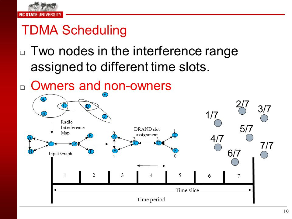 18 Z-MAC: Basic components  Baseline - CSMA  Use Imprecise Topology and Timing Info in a robust way.  Combining CSMA with TDMA  Scalable and Effic