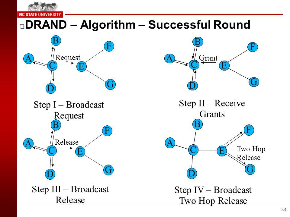23  DRAND – Algorithm C D A F B C D A E B E F Radio Interference Map Input Graph C D A E B F DRAND slot assignment 0 0 1 3 2 1