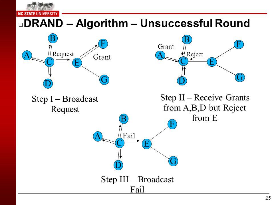 24  DRAND – Algorithm – Successful Round A F D G E B C Request Step I – Broadcast Request Step II – Receive Grants A F D G E B C Grant A F D G E B C A F D G E B C Two Hop Release Step IV – Broadcast Two Hop Release A F D G E B C Release Step III – Broadcast Release