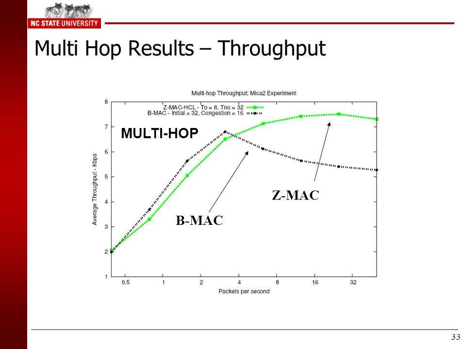 32  Z-MAC – Two-Hop Throughput Low Power High Power B-MAC Z-MAC B-MAC Z-MAC