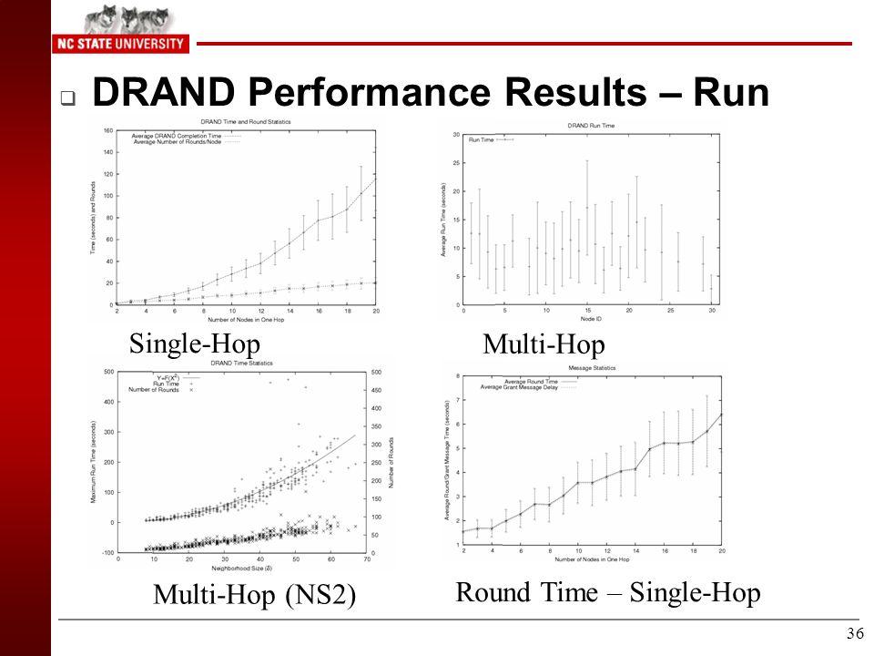 35 Multi Hop Results – Energy Efficiency (KBits/Joule) Z-MAC HCL B-MAC MULTI-HOP