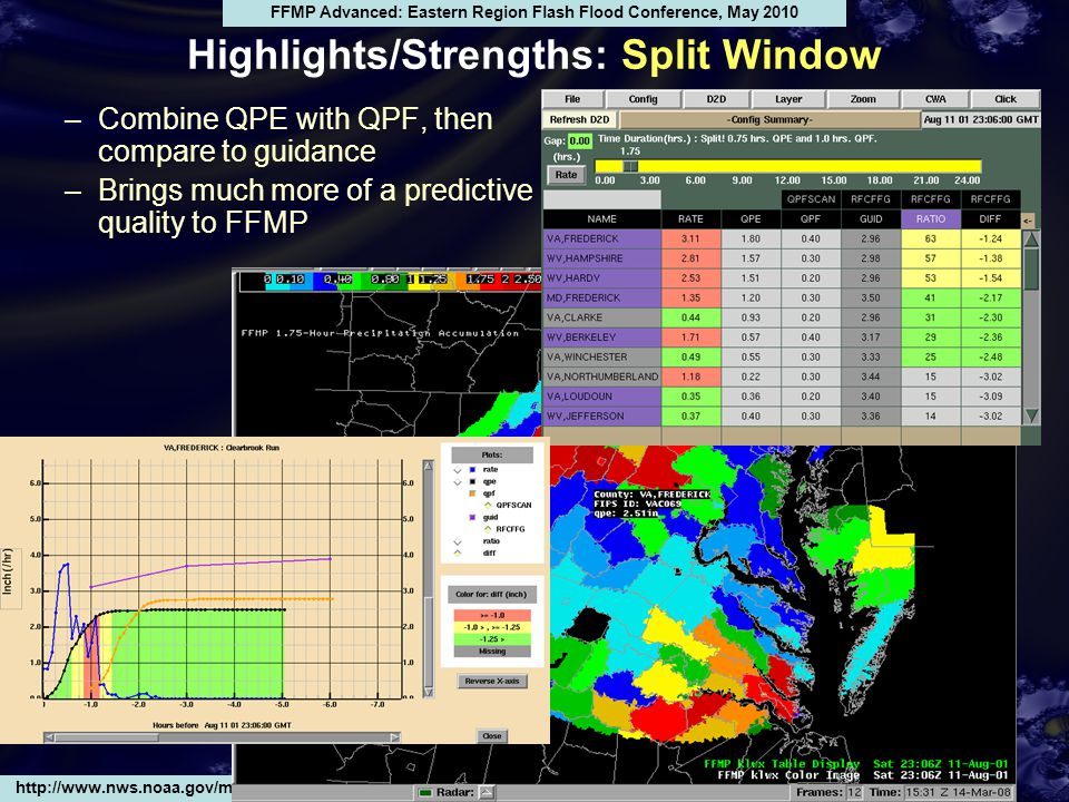 Highlights/Strengths: Split Window http://www.nws.noaa.gov/mdl/ffmp FFMP Advanced: Eastern Region Flash Flood Conference, May 2010 –Combine QPE with QPF, then compare to guidance –Brings much more of a predictive quality to FFMP